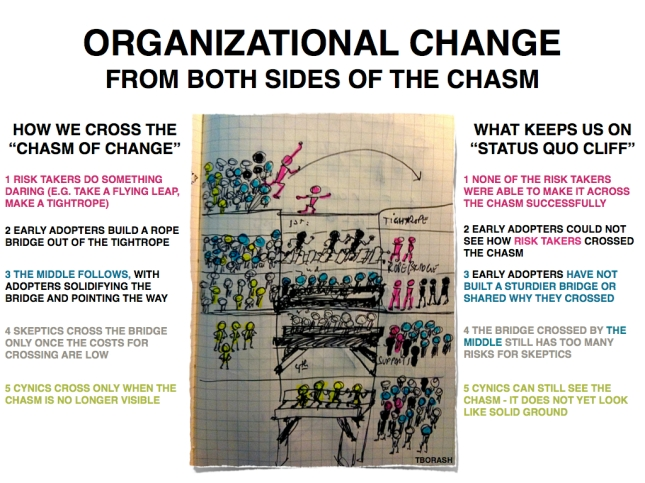 Organizational change from both sides of the chasm.001