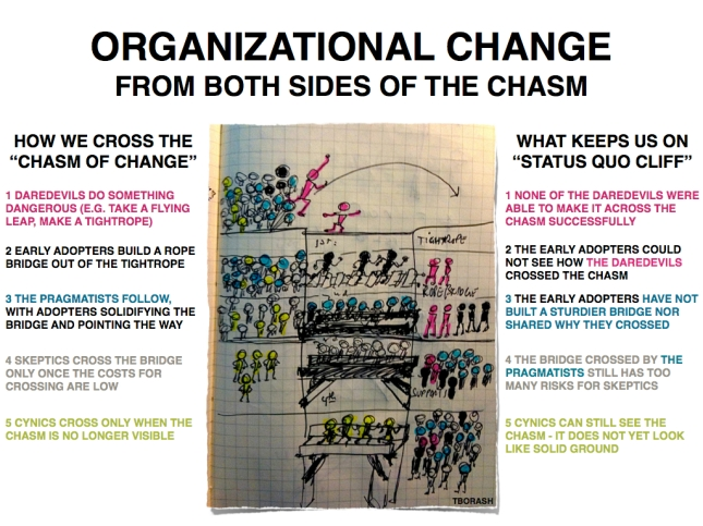 Organizational change from both sides of the chasm